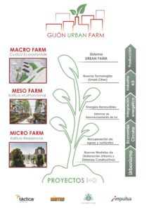 Gijon Urban Farm